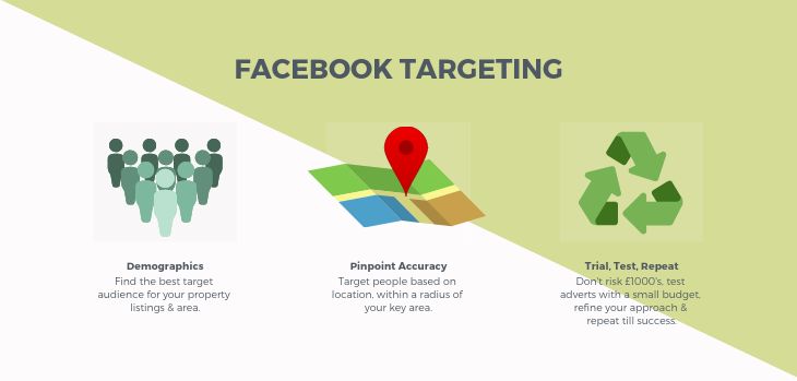 facebook targeting benefits