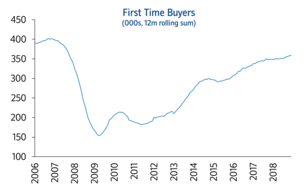 UK home buyers rising 2019