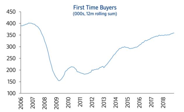 UK home buyers rising 2019